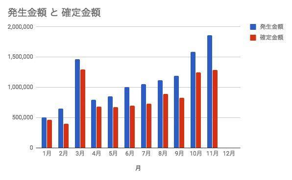 11月のアフィリエイト収益グラフ